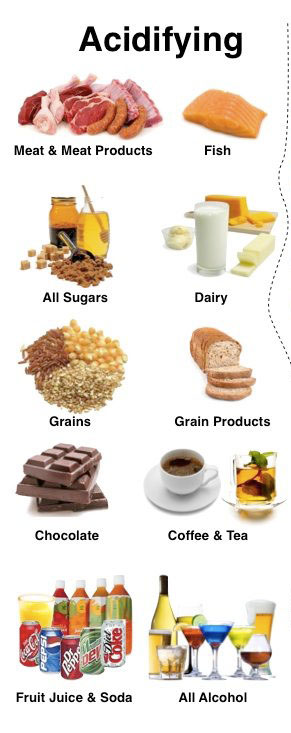 Acidifying Foods