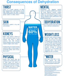 Consequences of Dehydration (Water Balance)